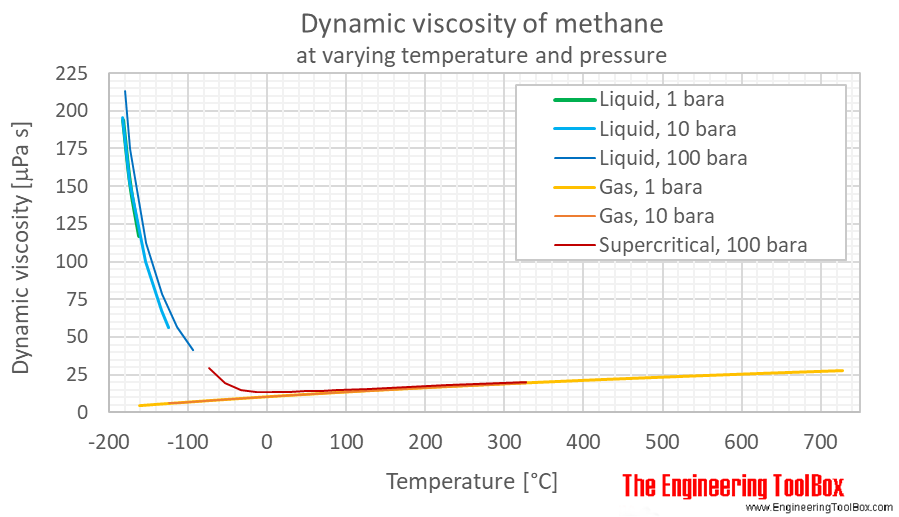 Methane dynemic viscosity pressure C