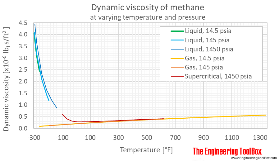 Methane - Dynamic and Kinematic Viscosity