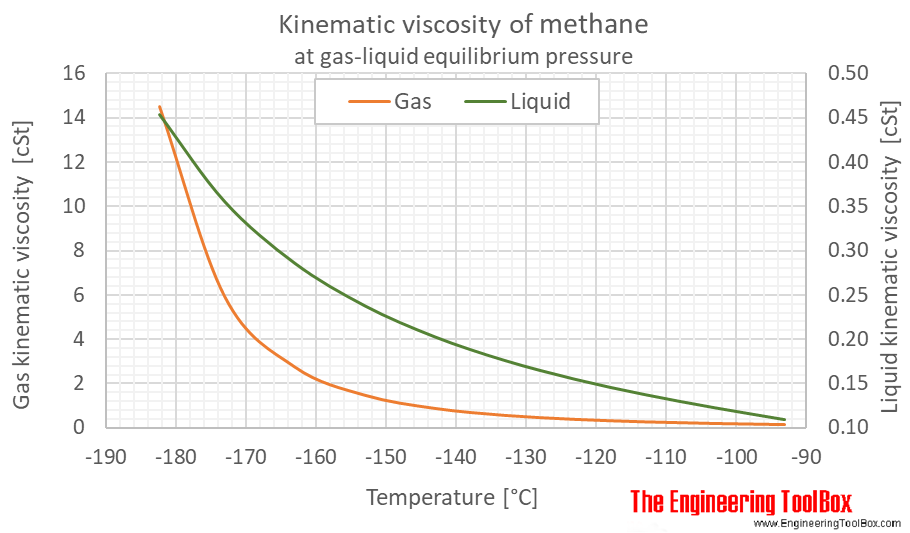 Methane kinematic viscosity equilibrium C