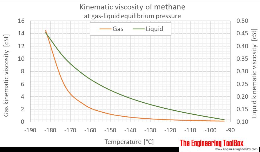 Methane kinematic viscosity equilibrium C