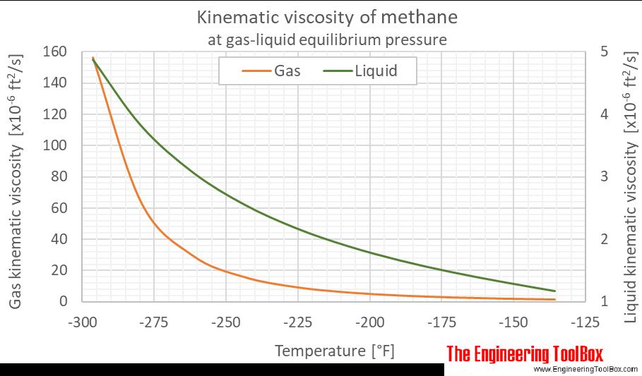 Methane kinematic viscosity equilibrium F