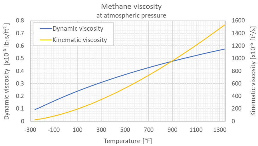 Methane viscosity 1 bara F