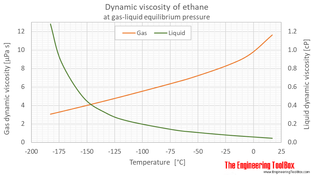 Ethane dynamic viscosity equilibrium C