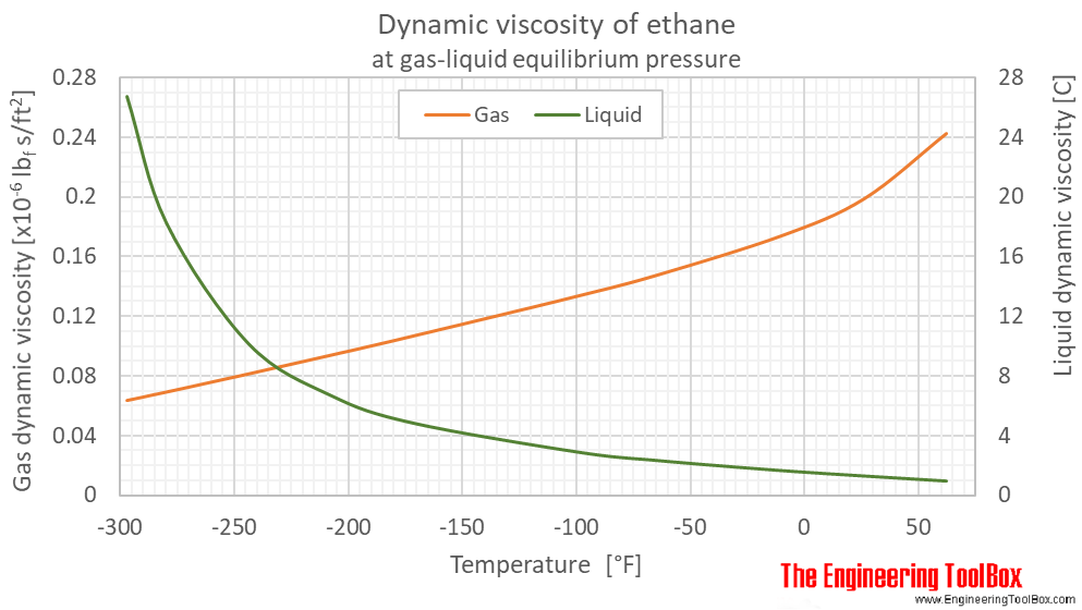 Ethane dynamic viscosity equilibrium F