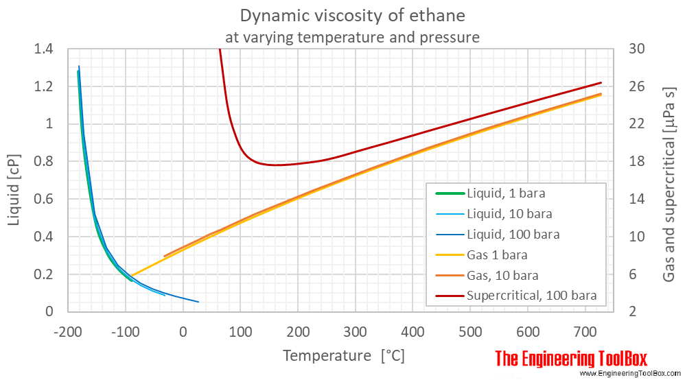 Ethane dynamic viscosity pressure C