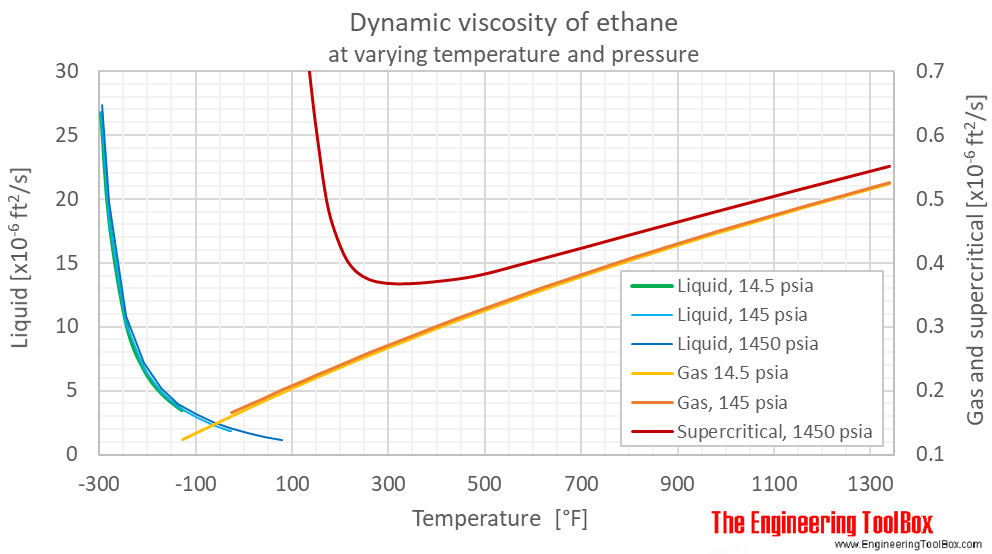 Ethane dynamic viscosity pressure F