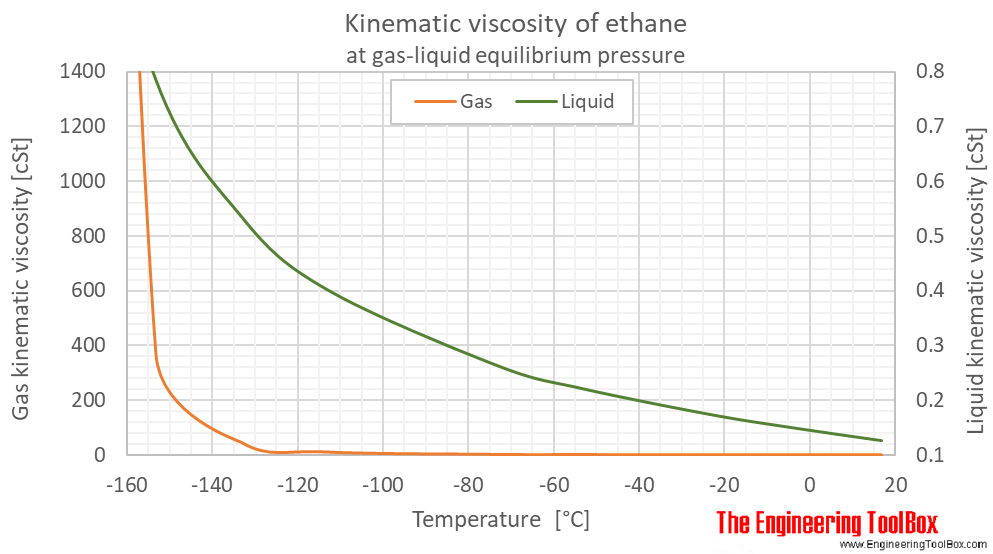 Ethane kinematic viscosity equilibrium C