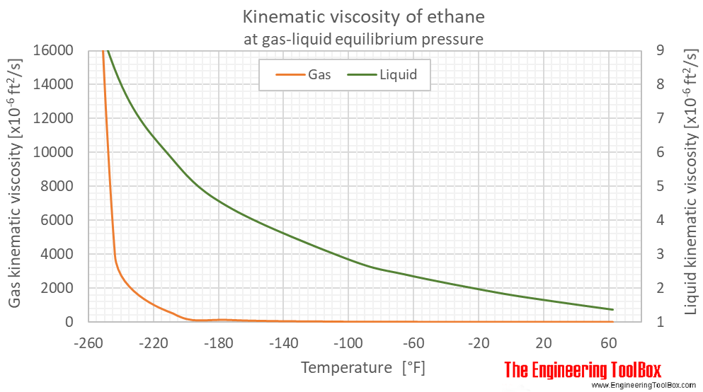 Ethane kinematic viscosity equilibrium F