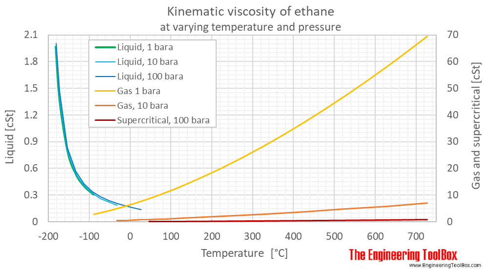 Ethane kinematic viscosity pressure C