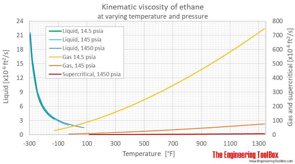 Ethane kinematic viscosity pressure F