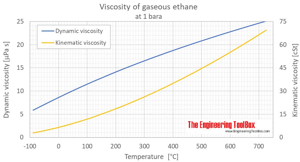 Ethane viscosity gas 1 bara C