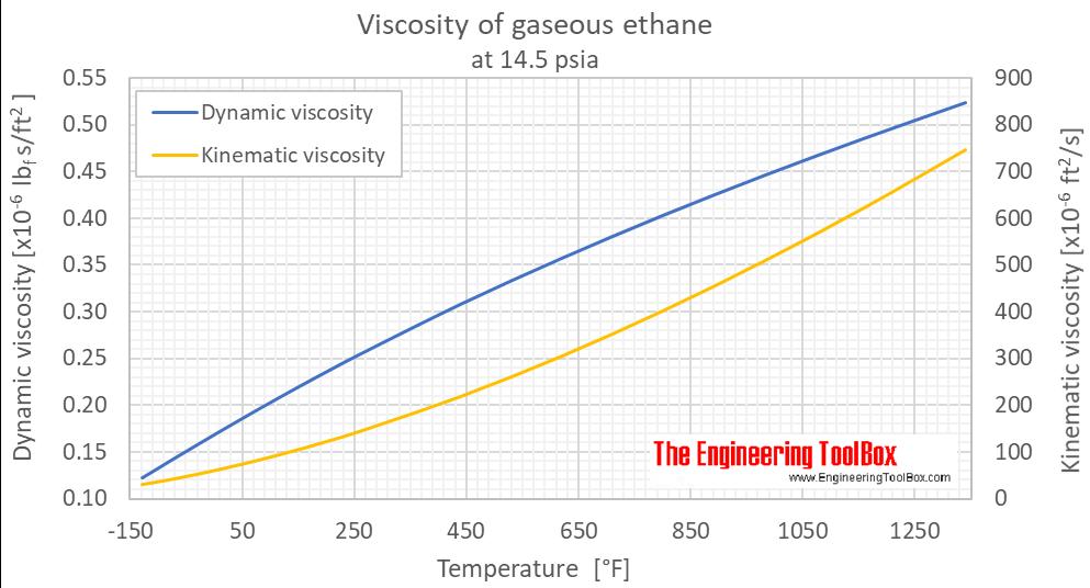 Ethane viscosity gas 1 bara F