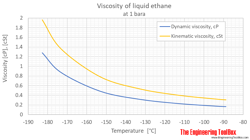 Ethane viscosity liquid 1 bara C