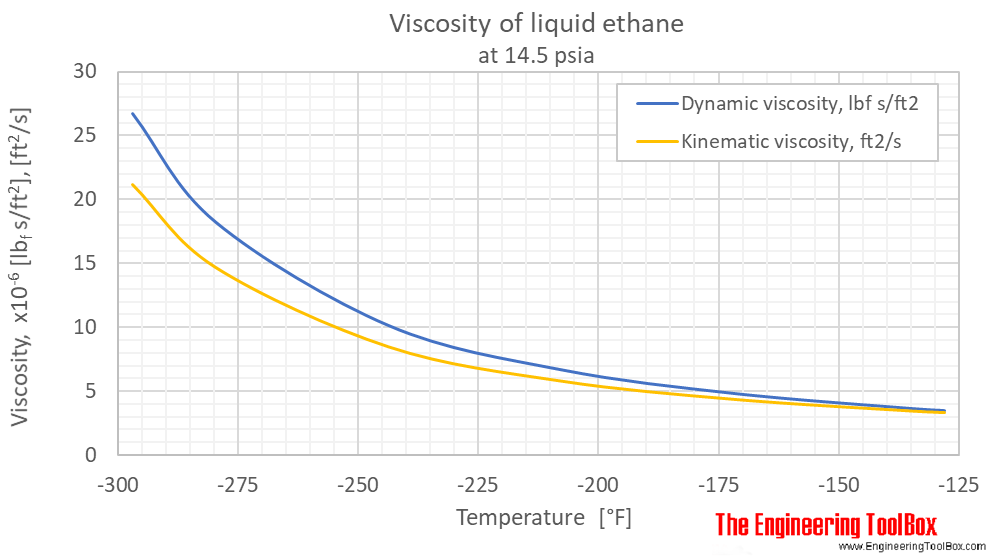 Ethane viscosity liquid 1 bara F