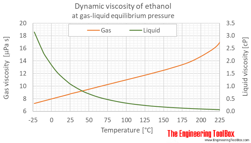 Ethanol dynamic viscosity equlibrium C