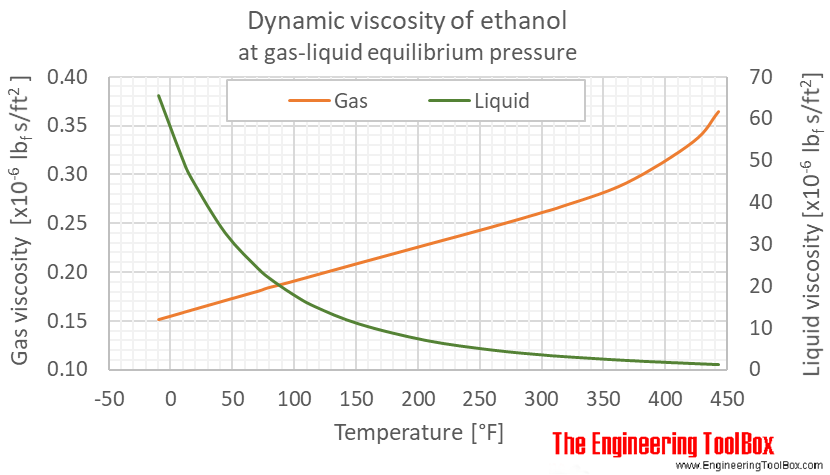 Ethanol dynamic viscosity equlibrium F