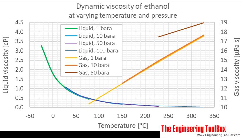 Ethanol dynamic viscosity pressure C