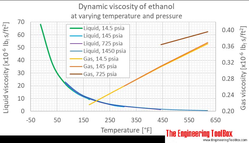 Ethanol dynamic viscosity pressure F