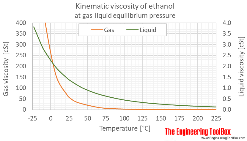Ethanol kinematic viscosity equlibrium C