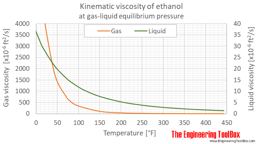 Ethanol kinematic viscosity equlibrium F