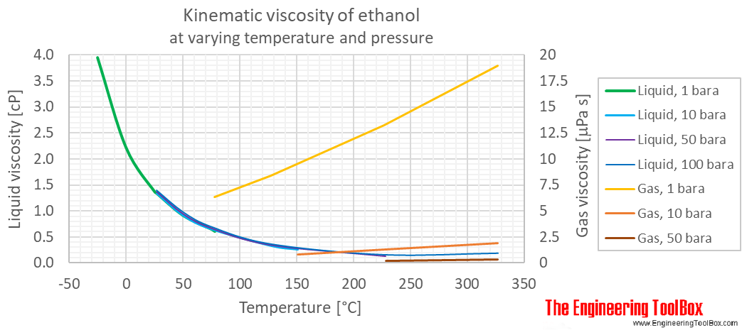 Ethanol kinematic viscosity pressure C