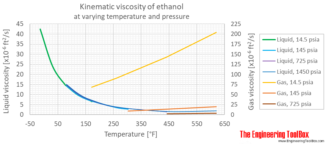Ethanol kinematic viscosity pressure F