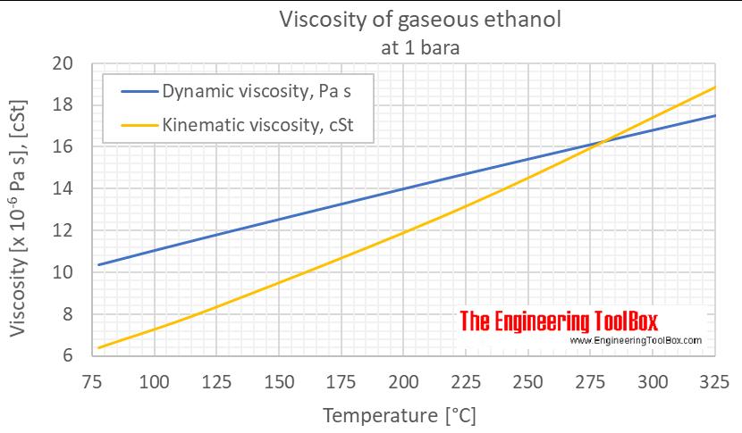 Ethanol viscosity gas 1 bara C