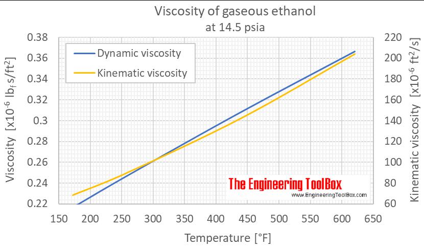 Ethanol viscosity gas 1 bara F