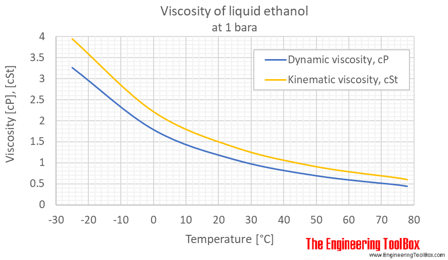density of ethanol at various temperatures