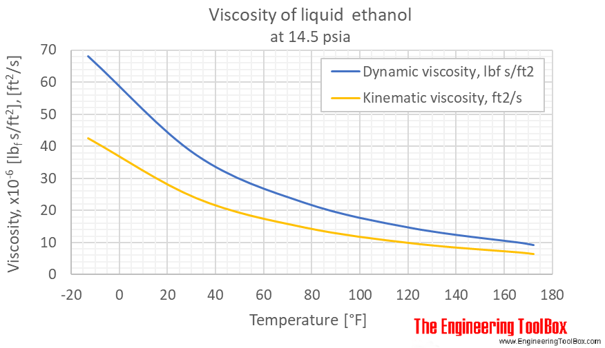 Ethanol viscosity liquid 1 bara F