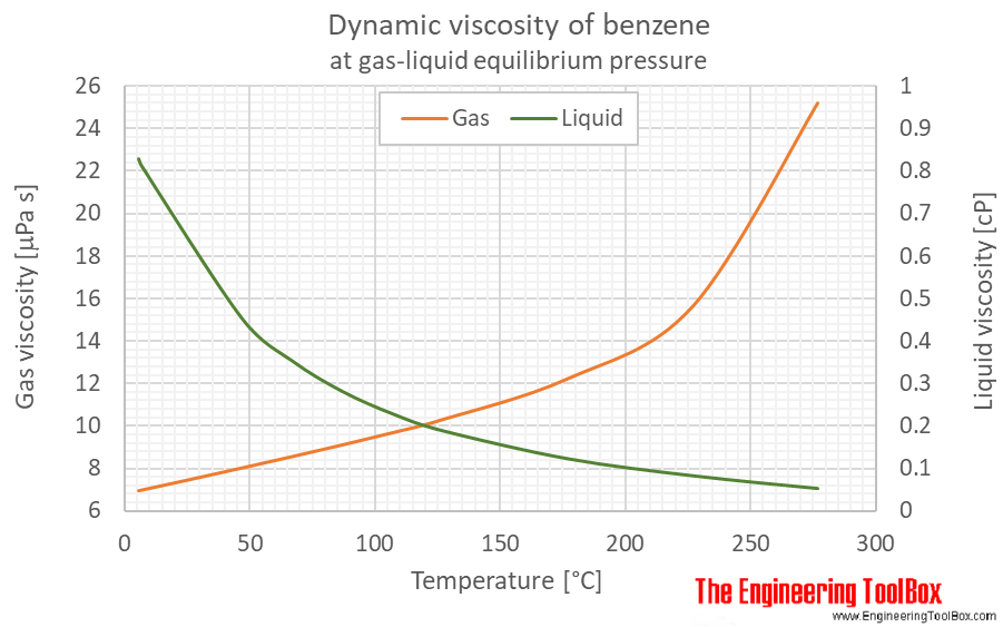 Benzene dynamic viscosity equlibrium C