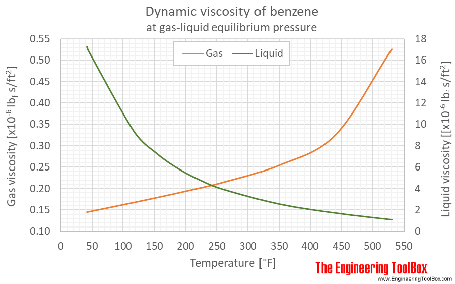 Benzene dynamic viscosity equlibrium F