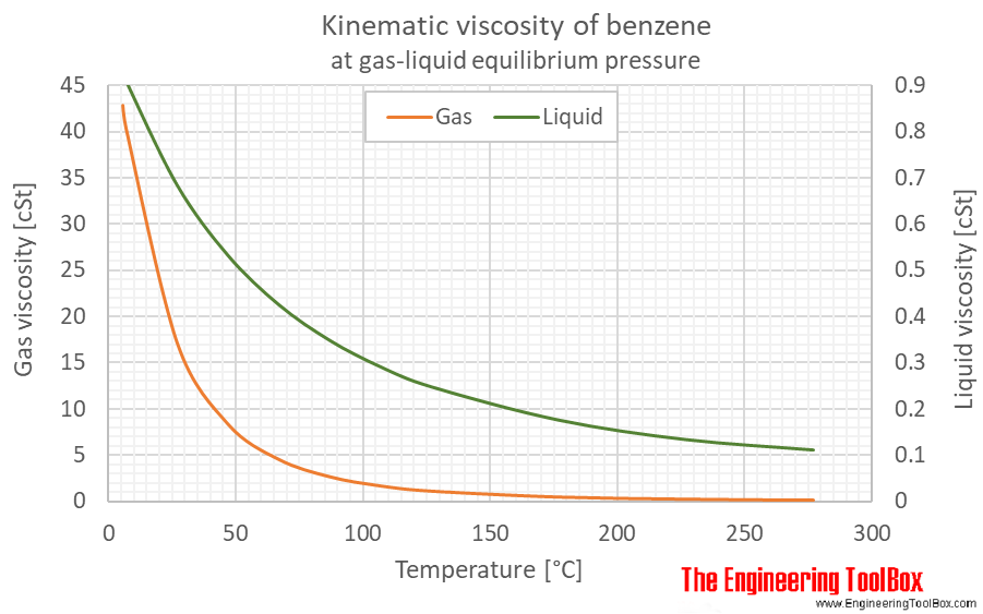 Benzene kinematic viscosity equlibrium C