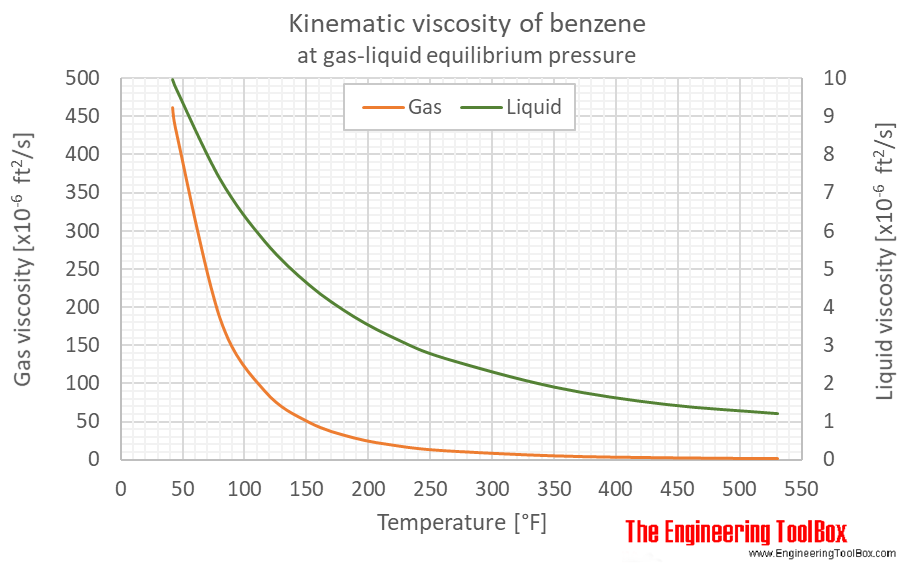 Benzene kinematic viscosity equlibrium F