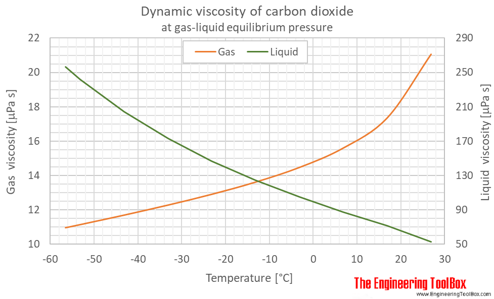 Carbon dioxide dynamic viscosity equlibrium C