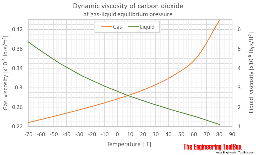 Carbon dioxide dynamic viscosity equlibrium F