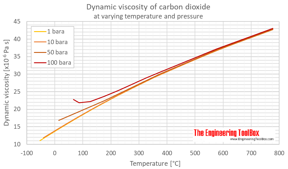 Carbon dioxide dynamic viscosity pressure C