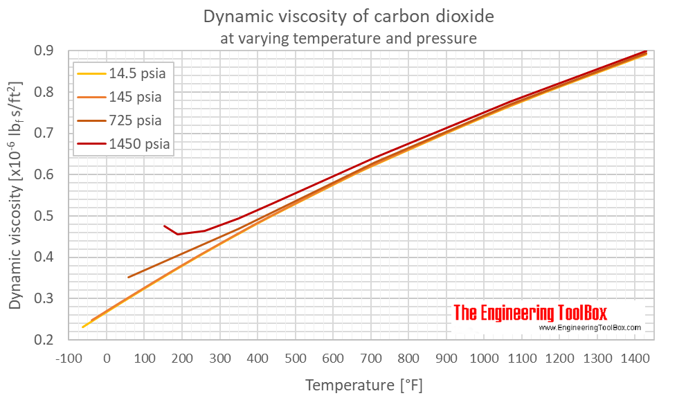 Carbon dioxide dynamic viscosity pressure F