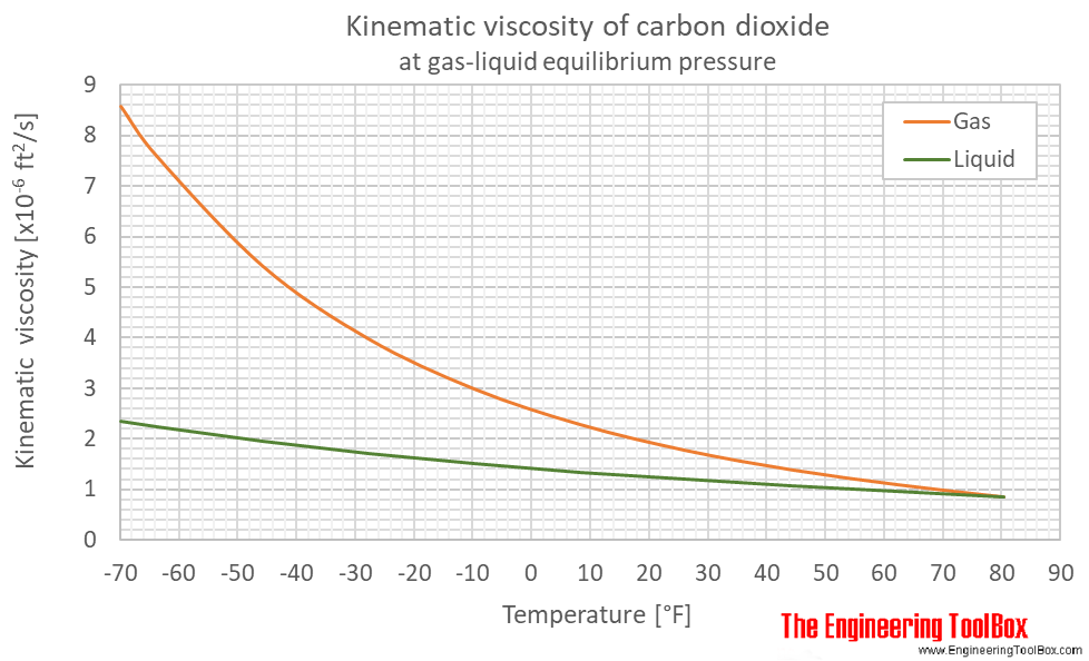 Carbon dioxide kinematic viscosity equlibrium F