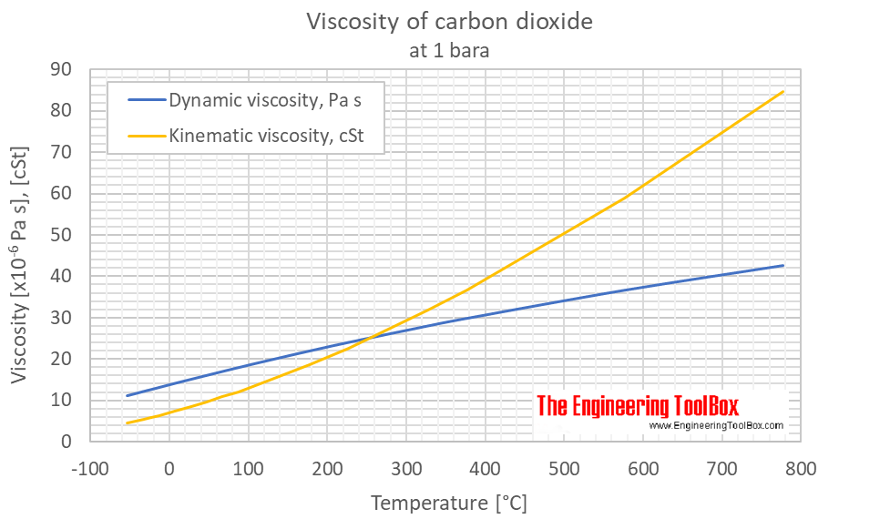 Carbon dioxide viscosity 1 bara C