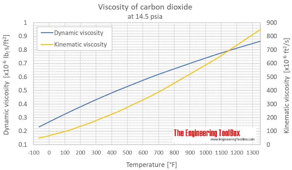 Carbon dioxide viscosity 1 bara F