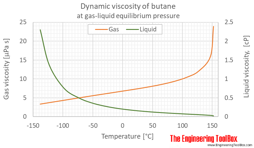 Butane dynamic viscosity equilibrium C