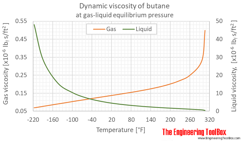 Butane dynamic viscosity equilibrium F