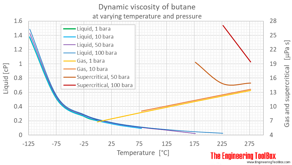 Butane dynamic viscosity pressure C