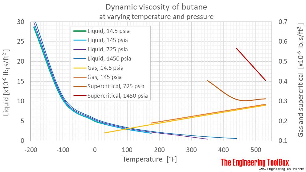 Butane dynamic viscosity pressure F