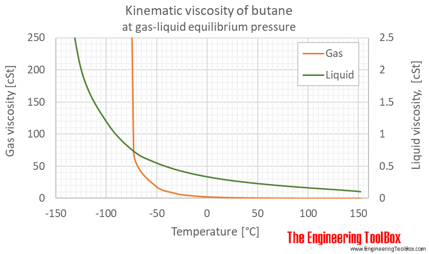 Butane kinematic viscosity equilibrium C