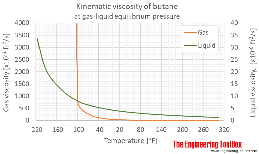 Butane kinematic viscosity equilibrium F