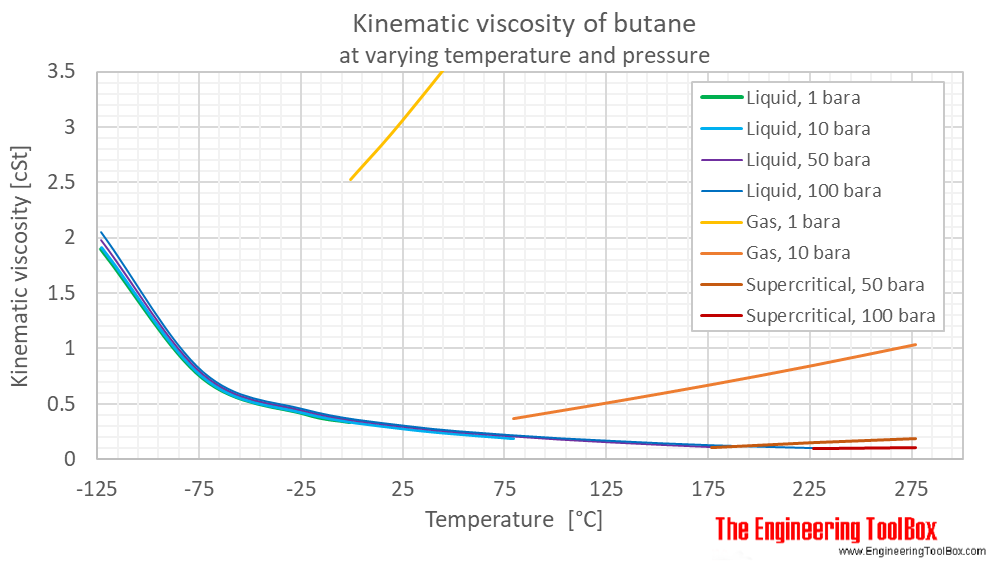 Butane kinematic viscosity pressure C