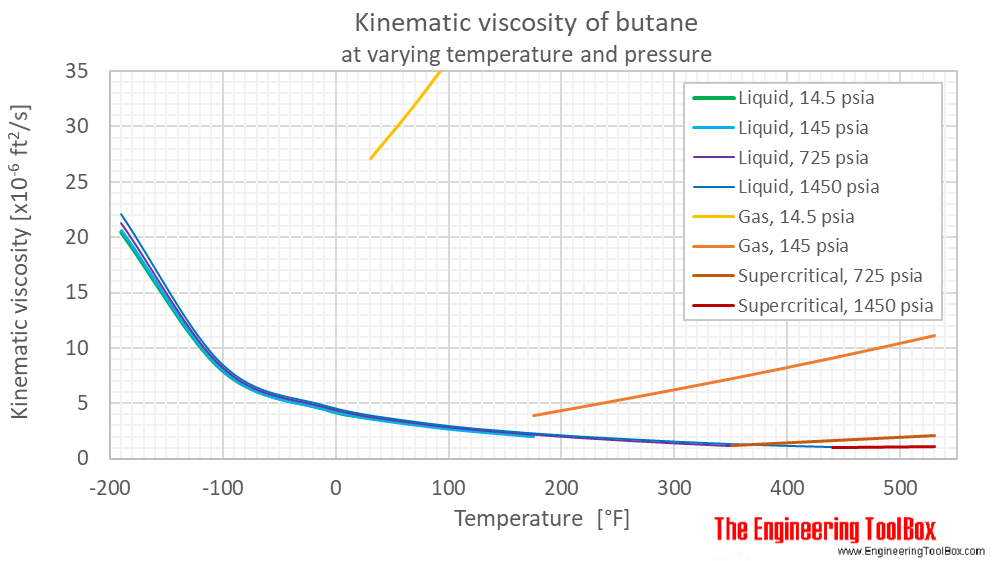 Butane kinematic viscosity pressure F