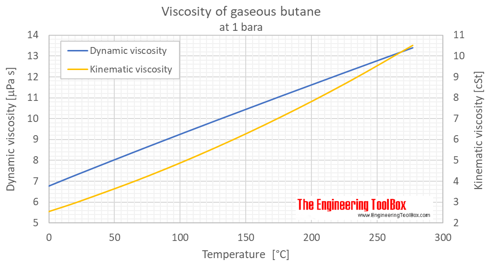 Butane viscosity gas 1 bara C